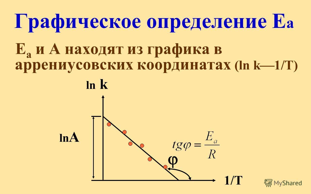 Графическое определение Е а Е а и А находят из графика в аррениусовских координатах (ln k 1/Т) ln k ln А 1/T