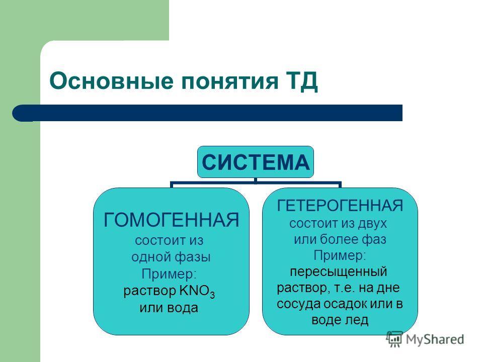 Основные понятия ТД СИСТЕМА ГОМОГЕННАЯ состоит из одной фазы Пример: раствор KNO3 или вода ГЕТЕРОГЕННАЯ состоит из двух или более фаз Пример: пересыщенный раствор, т.е. на дне сосуда осадок или в воде лед