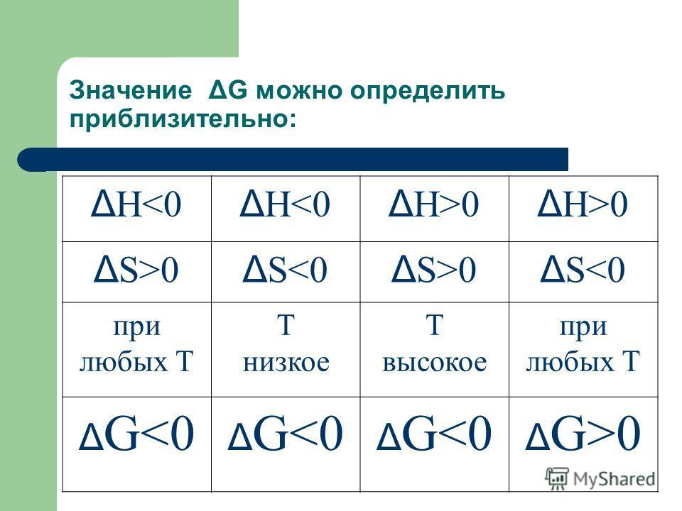 Значение Δ G можно определить приблизительно: Δ H0 Δ S>0 Δ S0 Δ S