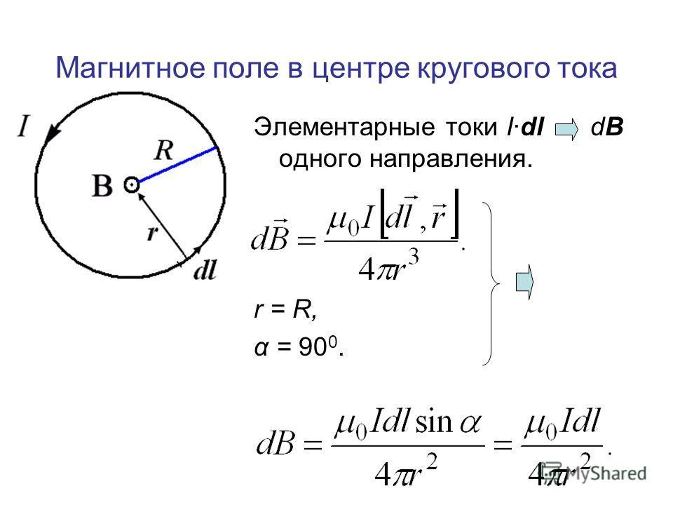 Магнитное поле в центре кругового тока Элементарные токи Idl dB одного направления. r = R, α = 90 0.
