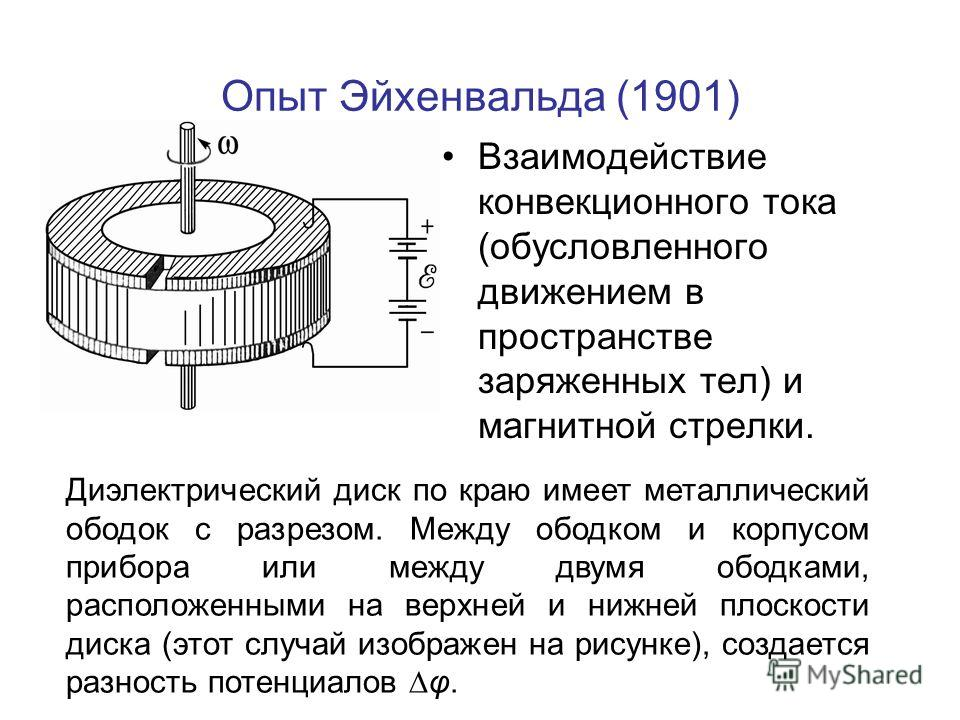 Опыт Эйхенвальда (1901) Взаимодействие конвекционного тока (обусловленного движением в пространстве заряженных тел) и магнитной стрелки. Диэлектрический диск по краю имеет металлический ободок с разрезом. Между ободком и корпусом прибора или между дв