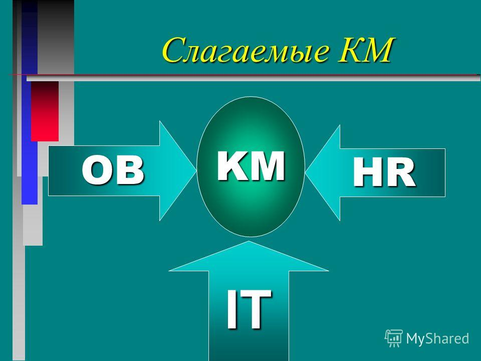 Слагаемые КМ OB KM HR IT