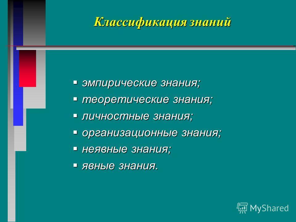 Классификация знаний эмпирические знания; эмпирические знания; теоретические знания; теоретические знания; личностные знания; личностные знания; организационные знания; организационные знания; неявные знания; неявные знания; явные знания. явные знани