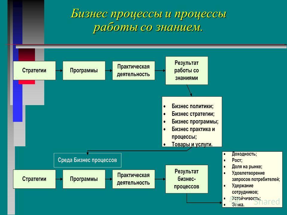 Бизнес процессы и процессы работы со знанием.