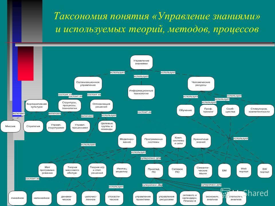 Таксономия понятия «Управление знаниями» и используемых теорий, методов, процессов