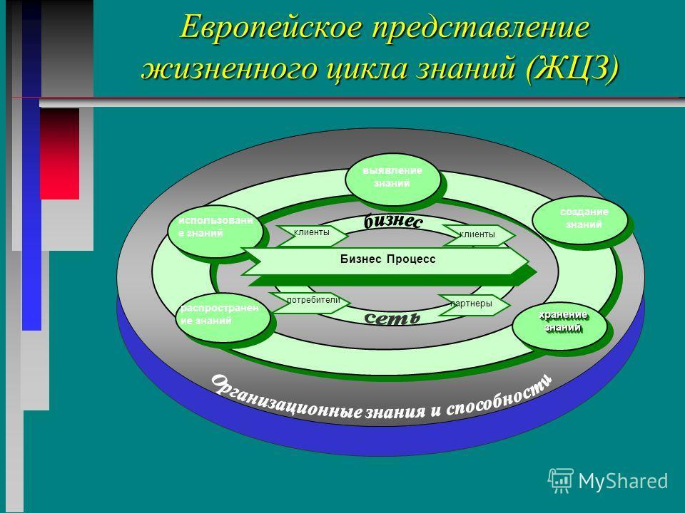 Европейское представление жизненного цикла знаний (ЖЦЗ) Европейское представление жизненного цикла знаний (ЖЦЗ) хранение знаний создание знаний использовани е знаний распространен ие знаний клиенты Бизнес Процесс потребители клиенты выявление знаний