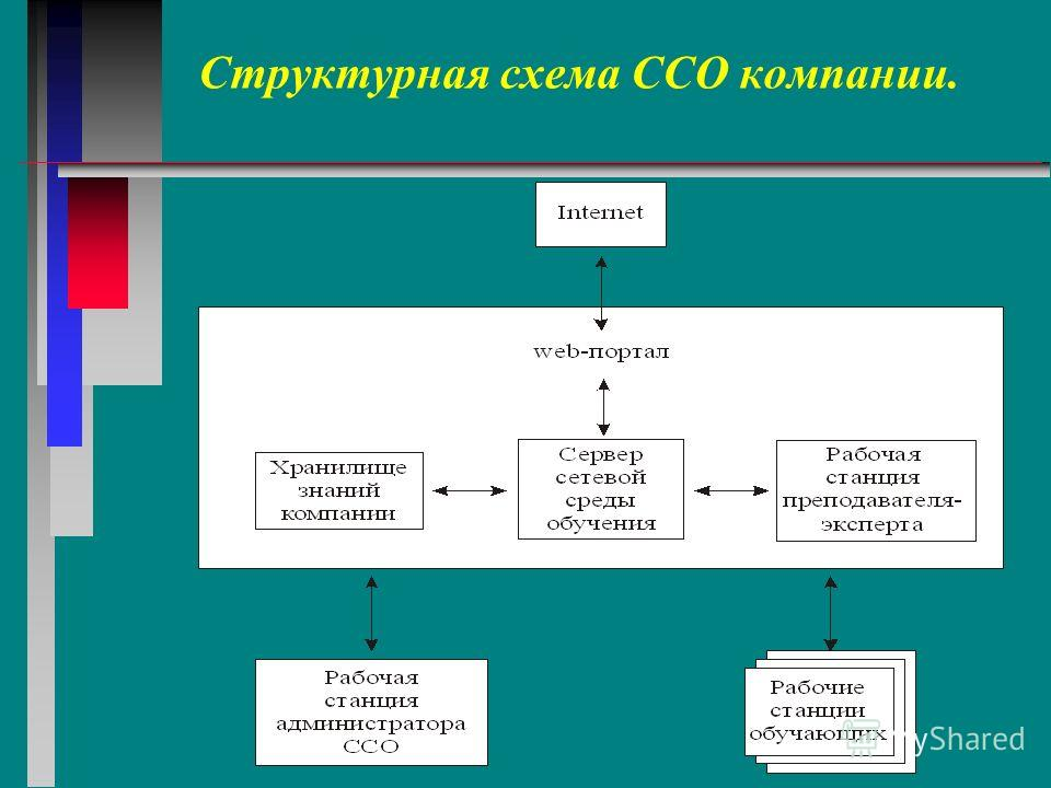 Структурная схема ССО компании.
