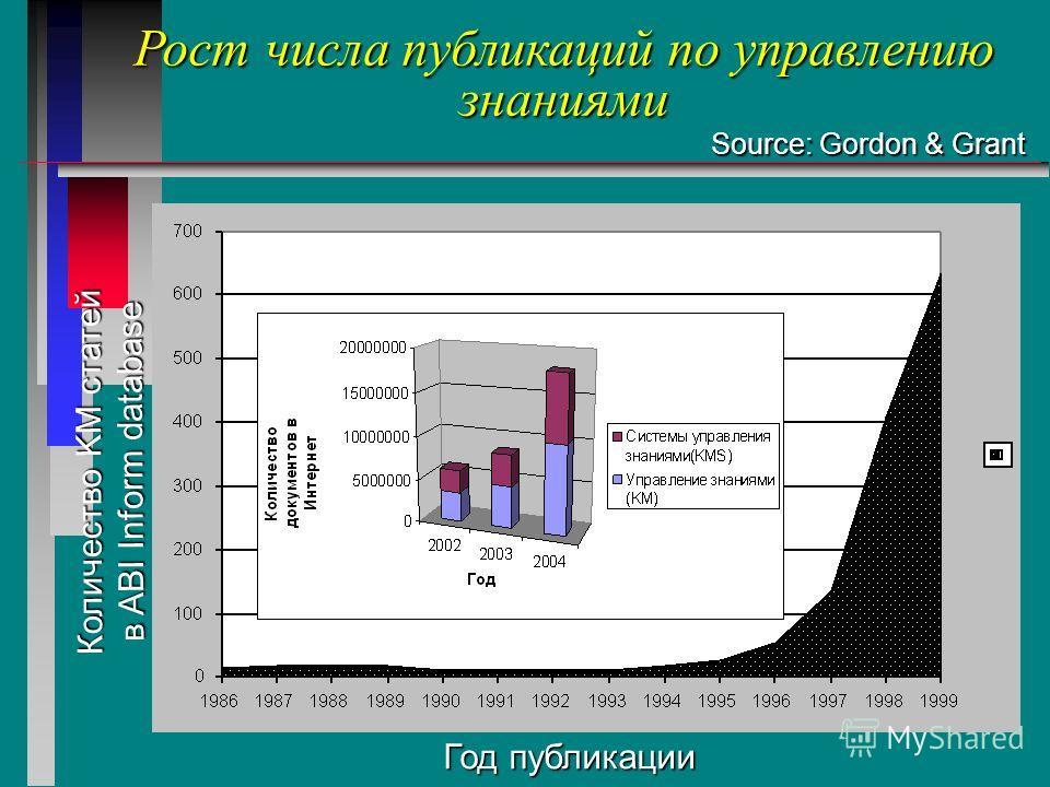 Количество KM статей в ABI Inform database Год публикации Рост числа публикаций по управлению знаниями Source: Gordon & Grant