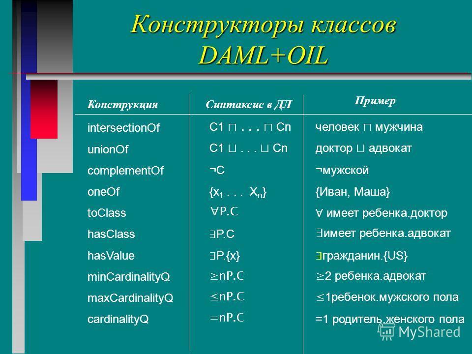 Конструкторы классов DAML+OIL Конструкция Синтаксис в ДЛ Пример intersectionOf unionOf complementOf oneOf toClass hasClass hasValue minCardinalityQ maxCardinalityQ cardinalityQ C1... Cn ¬С {x 1... X n } P.C P.{x} nP.C =nP.C человек мужчина доктор адв