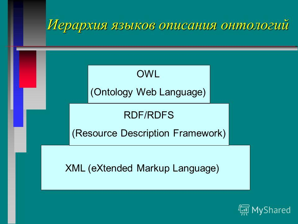 Иерархия языков описания онтологий XML (eXtended Markup Language) RDF/RDFS (Resource Description Framework) OWL (Ontology Web Language)