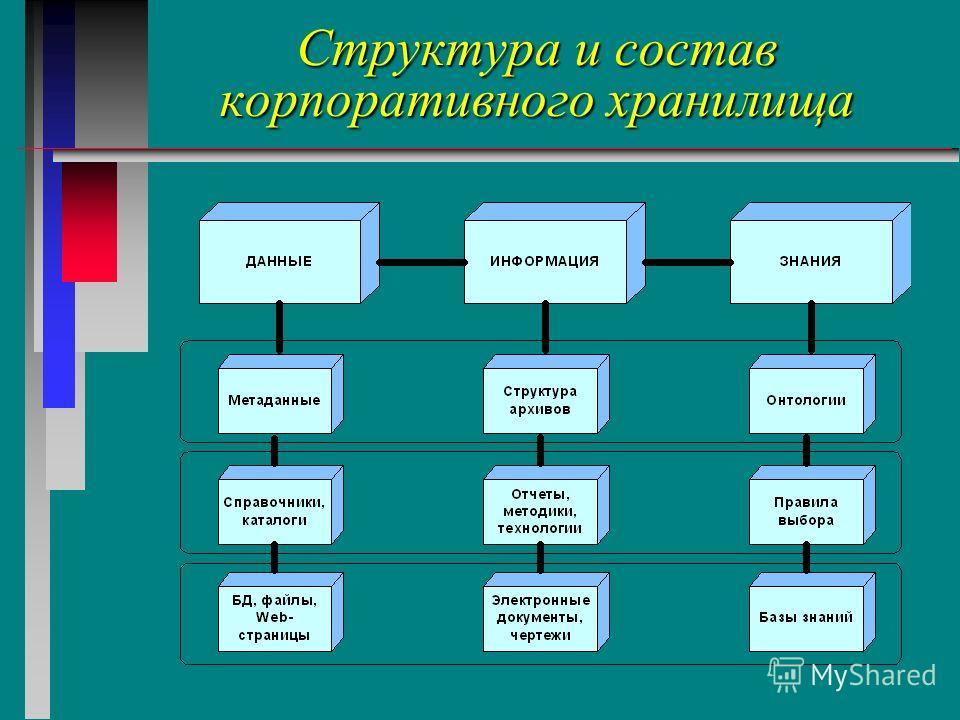 Структура и состав корпоративного хранилища