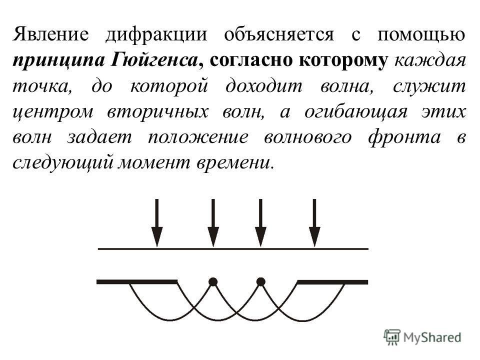 Явление дифракции объясняется с помощью принципа Гюйгенса, согласно которому каждая точка, до которой доходит волна, служит центром вторичных волн, а огибающая этих волн задает положение волнового фронта в следующий момент времени.