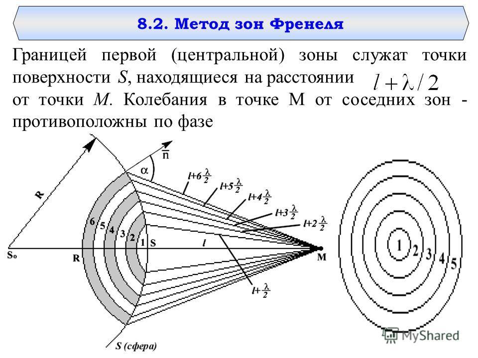 8.2. Метод зон Френеля Границей первой (центральной) зоны служат точки поверхности S, находящиеся на расстоянии от точки M. Колебания в точке M от соседних зон - противоположны по фазе