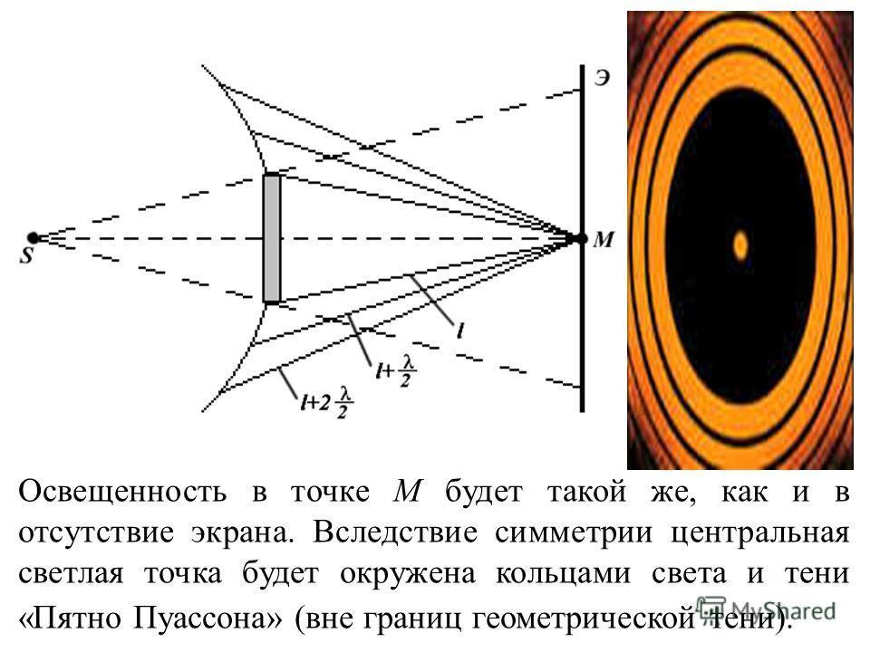 Освещенность в точке M будет такой же, как и в отсутствие экрана. Вследствие симметрии центральная светлая точка будет окружена кольцами света и тени «Пятно Пуассона» (вне границ геометрической тени).