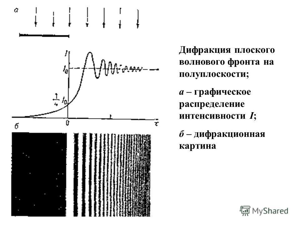 Дифракция плоского волнового фронта на полуплоскости; а – графическое распределение интенсивности I; б – дифракционная картина