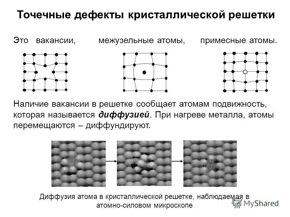Точечные дефекты кристаллической решетки Это вакансии, межузельные атомы, примесные атомы. Наличие вакансии в решетке сообщает атомам подвижность, которая называется диффузией. При нагреве металла, атомы перемещаются – диффундируют. Диффузия атома в