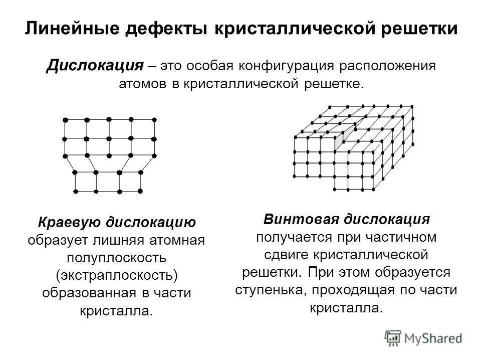 Линейные дефекты кристаллической решетки Дислокация – это особая конфигурация расположения атомов в кристаллической решетке. Краевую дислокацию образует лишняя атомная полуплоскость (экстраплоскость) образованная в части кристалла. Винтовая дислокаци