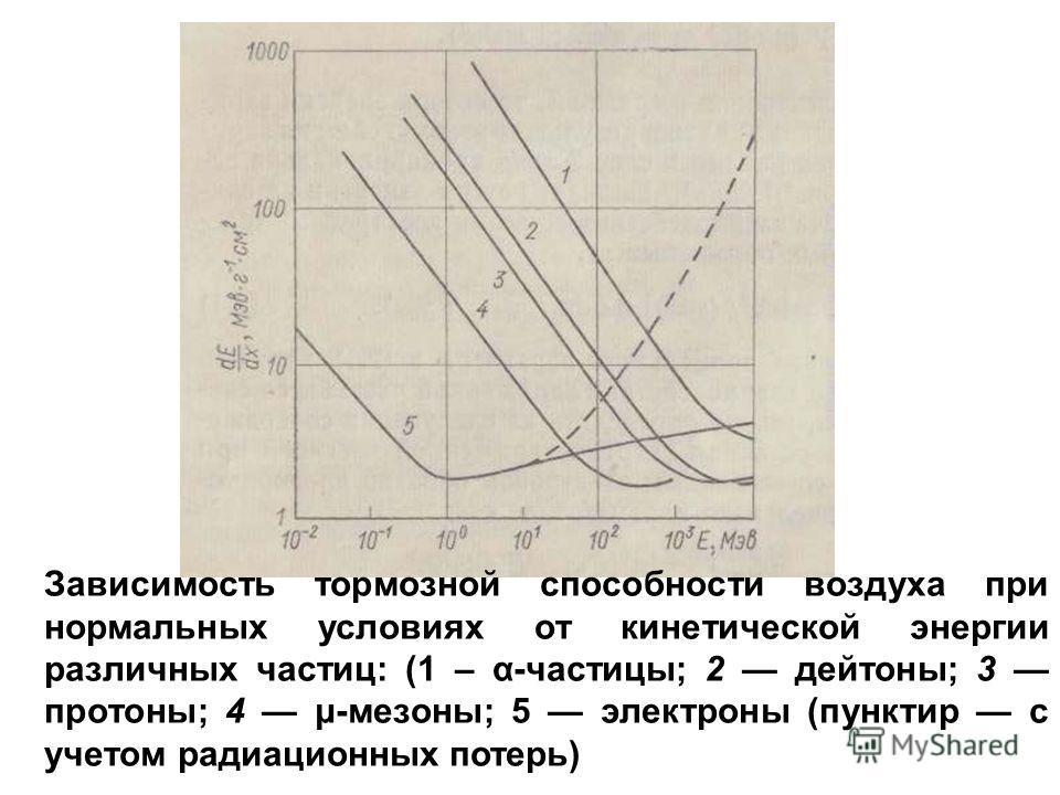 Зависимость тормозной способности воздуха при нормальных условиях от кинетической энергии различных частиц: (1 – α-частицы; 2 дейтоны; 3 протоны; 4 μ-мезоны; 5 электроны (пунктир с учетом радиационных потерь)