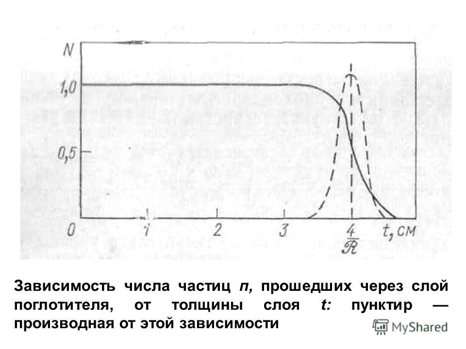Зависимость числа частиц п, прошедших через слой поглотителя, от толщины слоя t: пунктир производная от этой зависимости