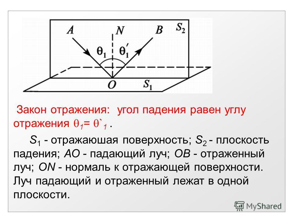 Закон отражения: угол падения равен углу отражения 1 = ` 1. S 1 - отражаюшая поверхность; S 2 - плоскость падения; АО - падающий луч; ОВ - отраженный луч; ON - нормаль к отражающей поверхности. Луч падающий и отраженный лежат в одной плоскости.