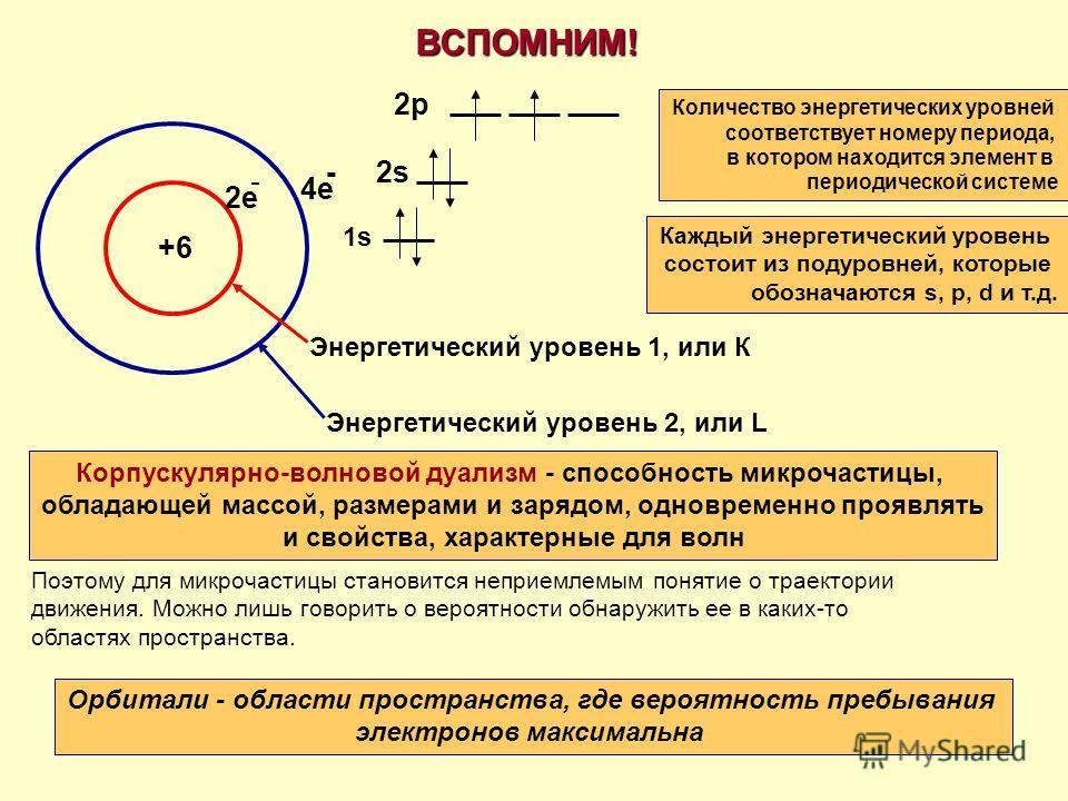ВСПОМНИМ! +6 2е - 4е -2s2s 2p2p Энергетический уровень 1, или К Энергетический уровень 2, или L 1s1s Количество энергетических уровней соответствует номеру периода, в котором находится элемент в периодической системе Каждый энергетический уровень сос