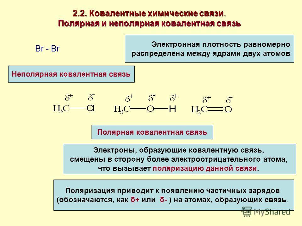 2.2. Ковалентные химические связи. Полярная и неполярная ковалентная связь Br - Br Электронная плотность равномерно распределена между ядрами двух атомов Неполярная ковалентная связь Электроны, образующие ковалентную связь, смещены в сторону более эл