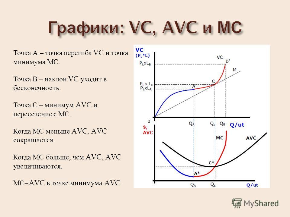 Точка А – точка перегиба VC и точка минимума МС. Точка В – наклон VC уходит в бесконечность. Точка С – минимум AVC и пересечение с МС. Когда МС меньше AVC, AVC сокращается. Когда МС больше, чем AVC, AVC увеличиваются. МС= AVC в точке минимума AVC.