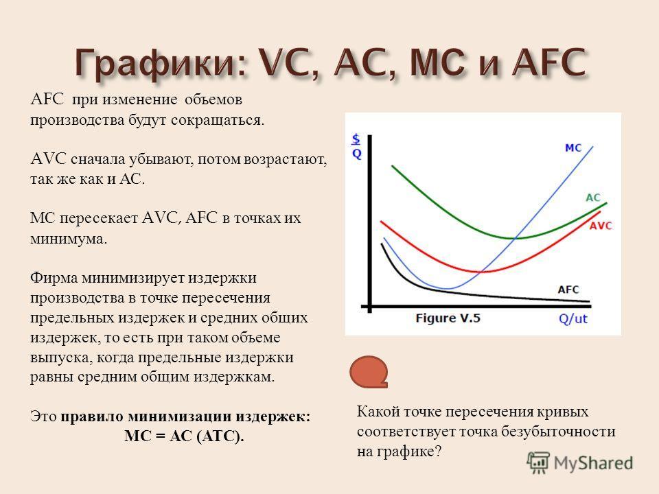 AFC при изменение объемов производства будут сокращаться. AVC сначала убывают, потом возрастают, так же как и АС. МС пересекает AVC, А FC в точках их минимума. Фирма минимизирует издержки производства в точке пересечения предельных издержек и средних