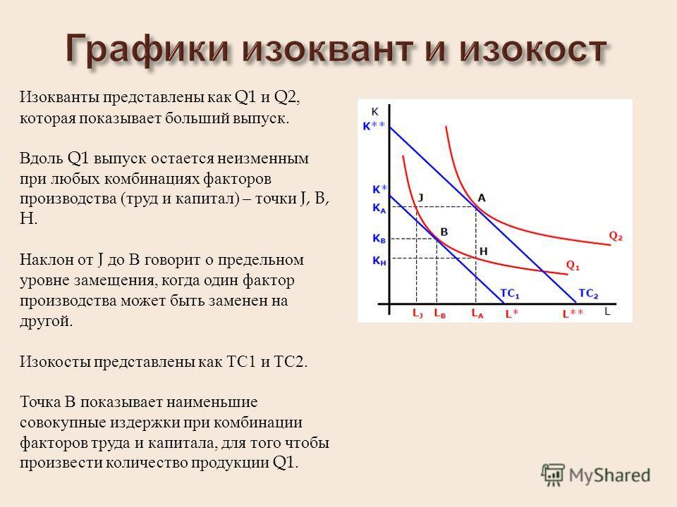 Изокванты представлены как Q1 и Q2, которая показывает больший выпуск. Вдоль Q1 выпуск остается неизменным при любых комбинациях факторов производства (труд и капитал) – точки J, B, H. Наклон от J до В говорит о предельном уровне замещения, когда оди