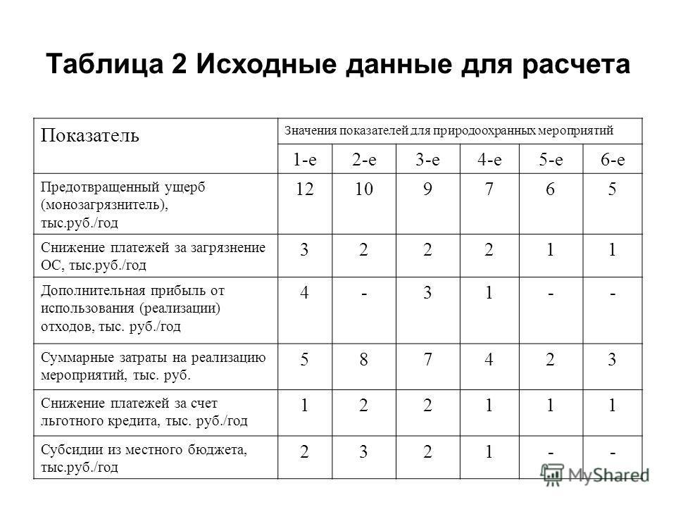 Таблица 2 Исходные данные для расчета Показатель Значения показателей для природоохранных мероприятий 1-е2-е3-е4-е5-е6-е Предотвращенный ущерб (монозагрязнитель), тыс.руб./год 12109765 Снижение платежей за загрязнение ОС, тыс.руб./год 322211 Дополнит