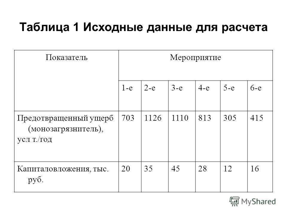 Таблица 1 Исходные данные для расчета ПоказательМероприятие 1-е2-е3-е4-е5-е6-е Предотвращенный ущерб (монозагрязнитель), усл т./год 70311261110813305415 Капиталовложения, тыс. руб. 203545281216