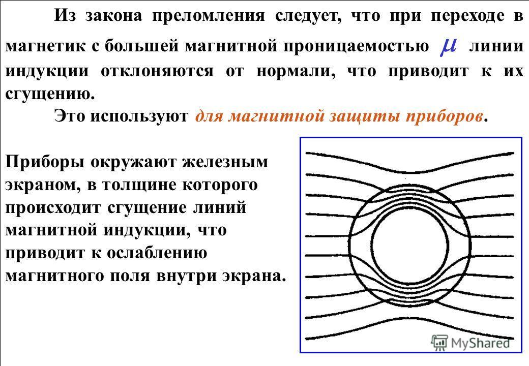 Из закона преломления следует, что при переходе в магнетик с большей магнитной проницаемостью линии индукции отклоняются от нормали, что приводит к их сгущению. Это используют для магнитной защиты приборов. Приборы окружают железным экраном, в толщин