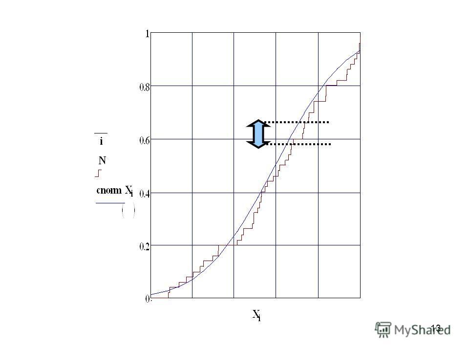 § Критерий согласия Колмогорова Нулевая гипотеза: исследуемая случайная величина имеет заданный закон распределения. F(x) – теоретическая функция распределения F n (x) – эмпирическая функция распределения Обозначим – статистика критерия Колмогорова К