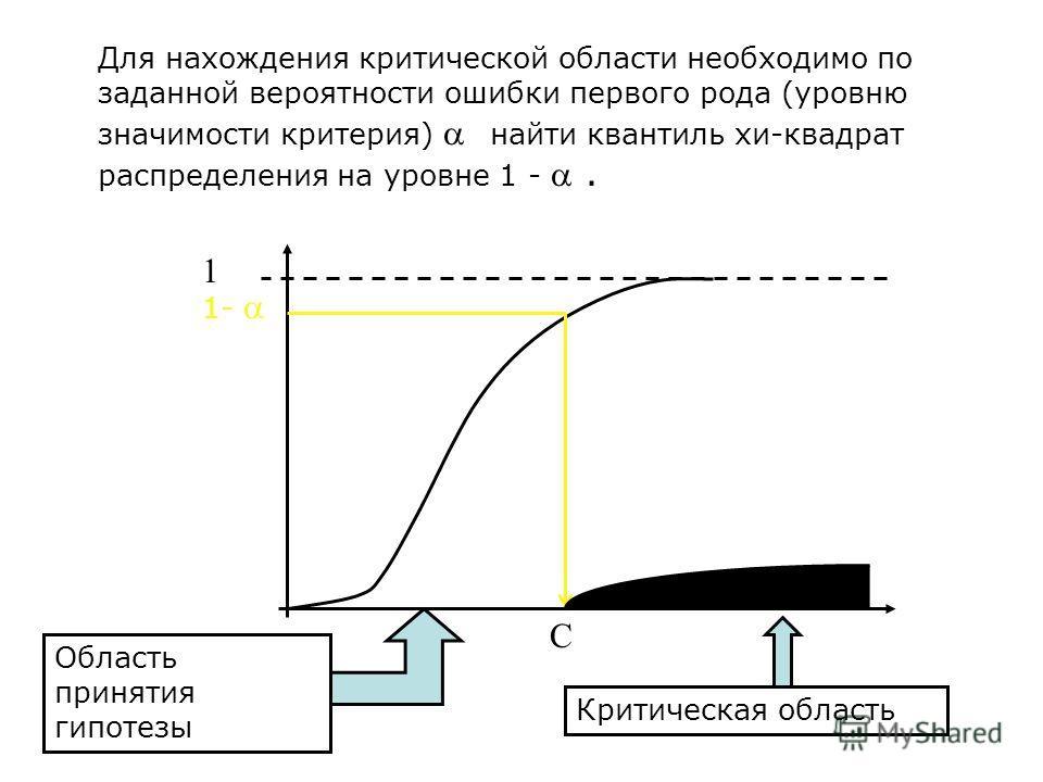 Критическая область W – правосторонняя: Из требования для критической области:, F(x) – функция распределения F(x) – функция распределения Пирсона с k= l – r –1 степенями свободы, l – число вариант (интервалов), r – число параметров, оцениваемых по вы