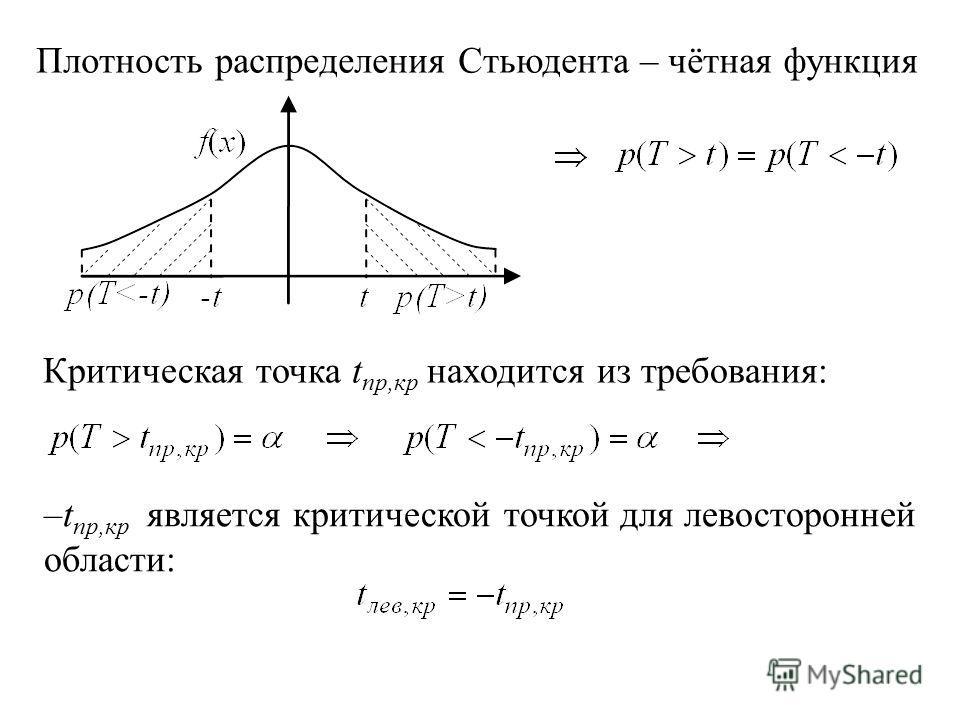 2.2. Критическая область W – левосторонняя: Из требования 1 для критической области:, F(x) – функция распределения T, F(x) – функция распределения Стьюдента с (n-1) степенями свободы