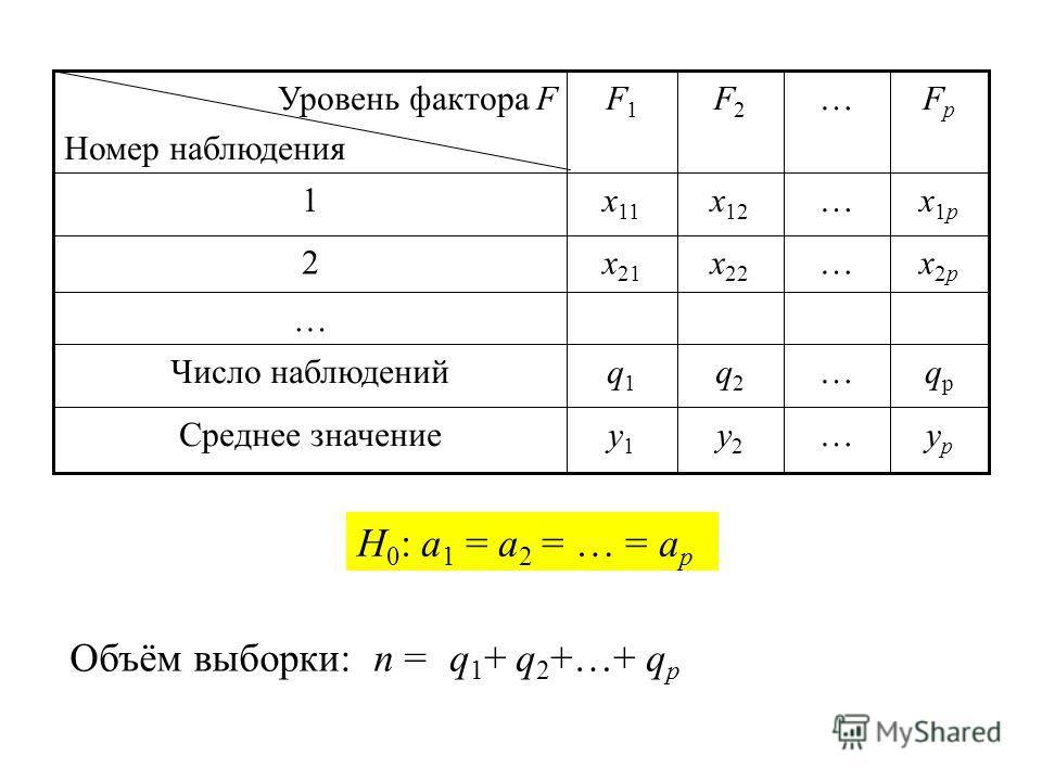 Критерий: Если q 1, q 2, …, q p > 3, то критерий имеет распределение, близкое к распределению Пирсона с (p-1) степенями свободы. Критическая область – правосторонняя., где F(x) – функция распределения Пирсона с (p–1) степенями свободы.