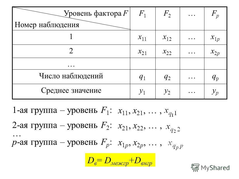 ypyp …y2y2 y1y1 Среднее значение qpqp …q2q2 q1q1 Число наблюдений … x2px2p …x 22 x 21 2 x1px1p …x 12 x 11 1 FpFp …F2F2 F1F1 Уровень фактора F Номер наблюдения H 0 : a 1 = a 2 = … = a p Объём выборки: n =q 1 + q 2 +…+ q p