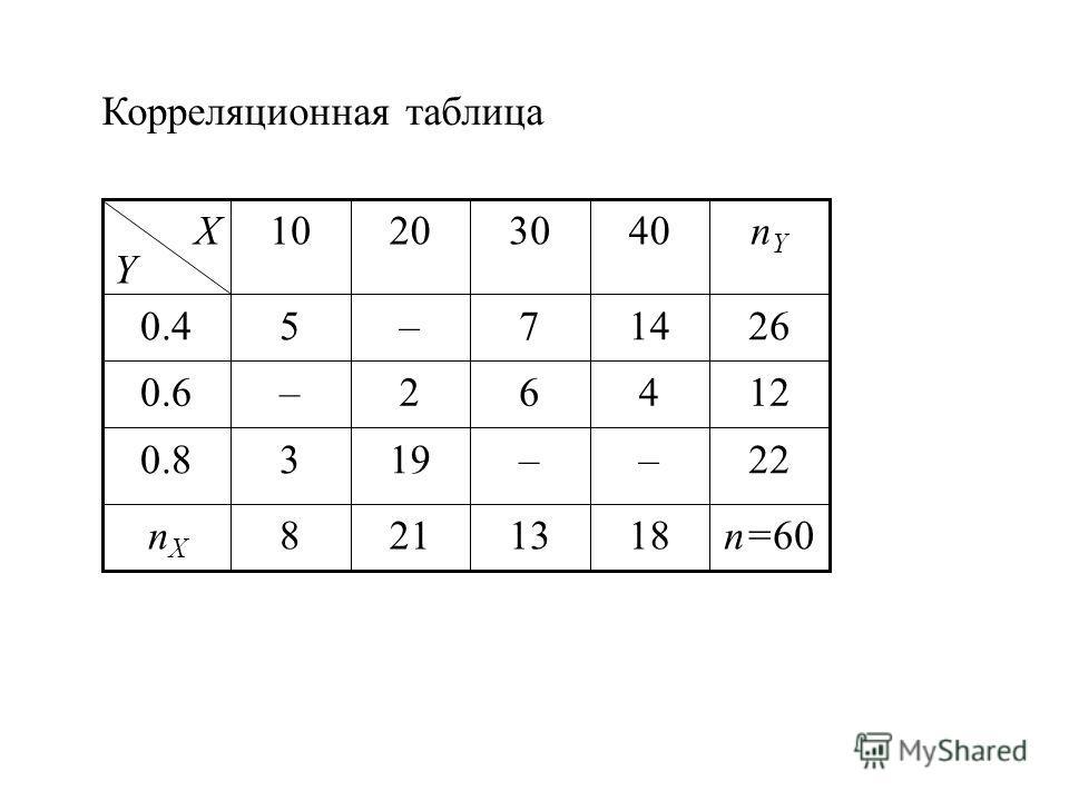 Если функция регрессии – линейная: f (x) = М(Y|X=x) = ax+b, то выборочное уравнение регрессии имеет вид: f (x)=М(Y|X=x) – ?, где – выбороч- ный коэффициент корреляции – выборочные средние – выборочные средние квадратические отклонения n xy – частота