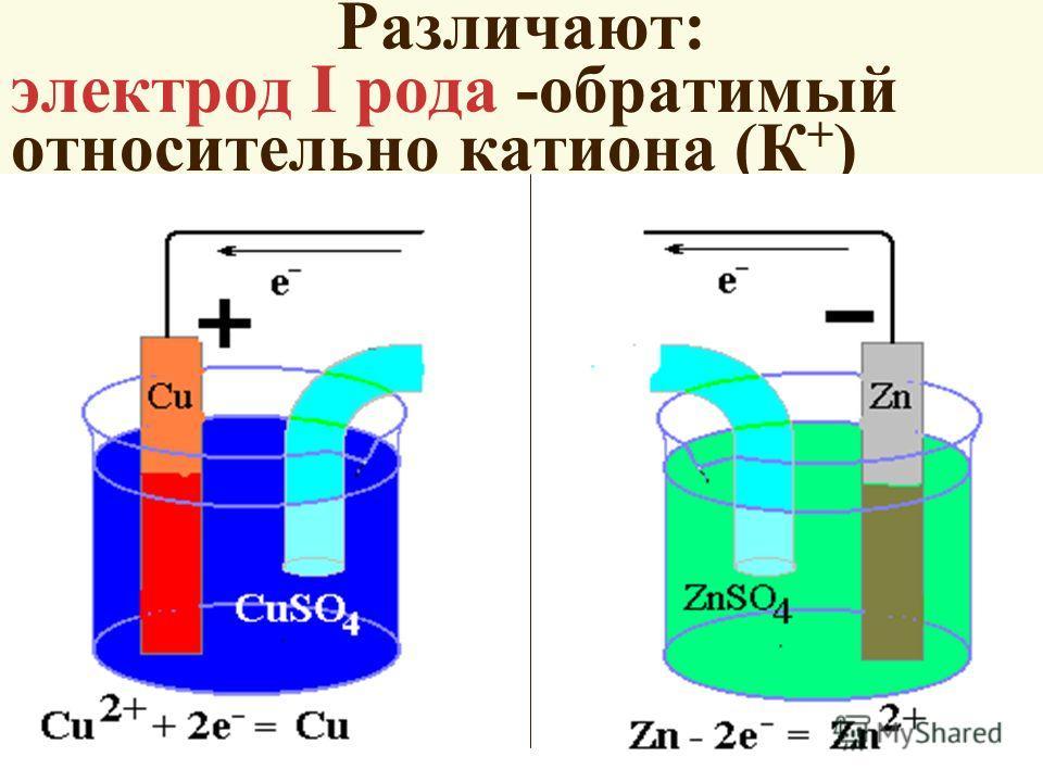 Различают: электрод I рода -обратимый относительно катиона (К + ) Zn/Zn 2+ Cu/Cu 2+