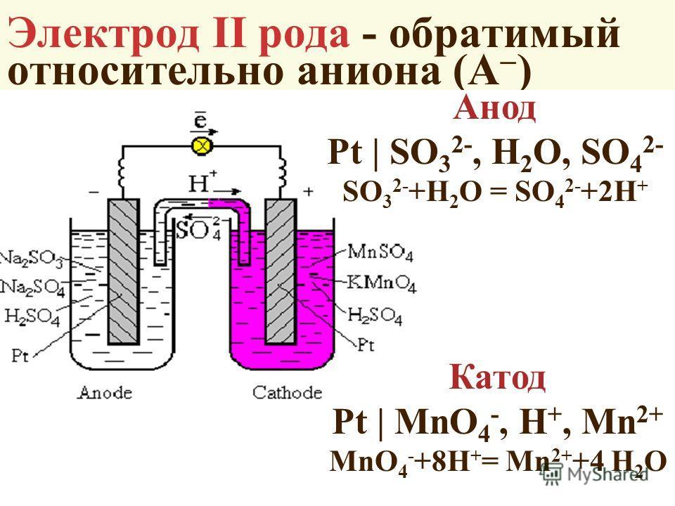 Электрод II рода - обратимый относительно аниона (A ) Анод Pt | SO 3 2-, H 2 О, SO 4 2- SO 3 2- +H 2 О = SO 4 2- +2H + Катод Pt | MnO 4 -, H +, Mn 2+ MnO 4 - +8H + = Mn 2+ +4 H 2 О