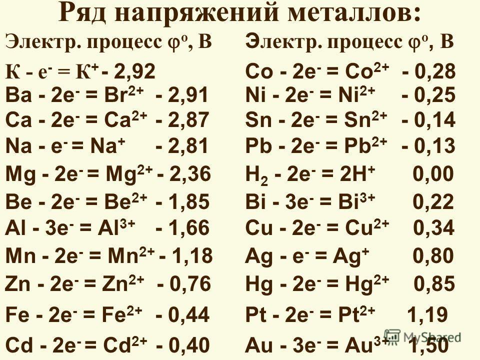 Ряд напряжений металлов: Электр. процесс о, В Э лектр. процесс о, В К - е - = К + - 2,92Co - 2e - = Co 2+ - 0,28 Ba - 2e - = Br 2+ - 2,91Ni - 2e - = Ni 2+ - 0,25 Ca - 2e - = Ca 2+ - 2,87Sn - 2e - = Sn 2+ - 0,14 Na - e - = Na + - 2,81Pb - 2e - = Pb 2+