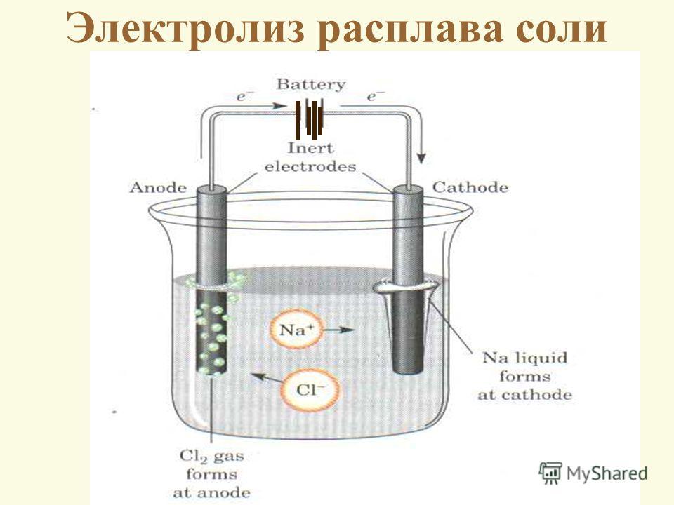 Электролиз расплава соли