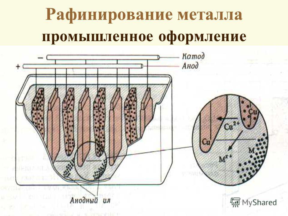 Рафинирование металла промышленное оформление
