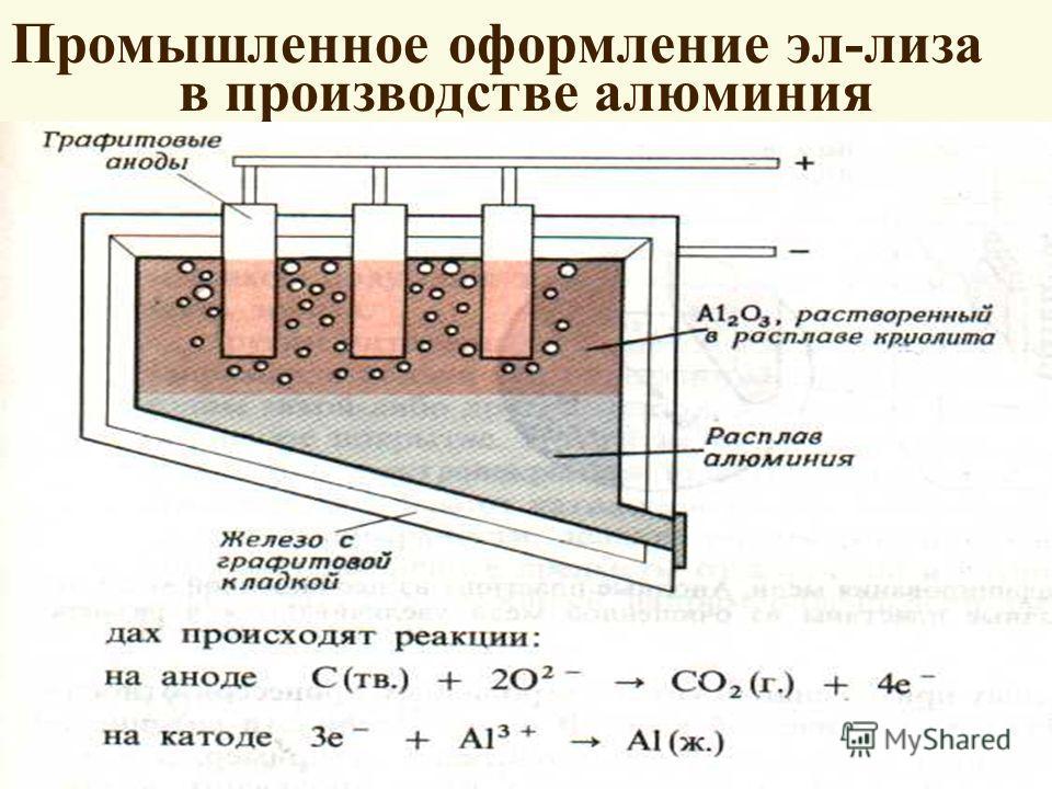 Промышленное оформление эл-лиза в производстве алюминия