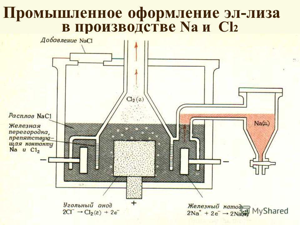 Промышленное оформление эл-лиза в производстве Na и Cl 2