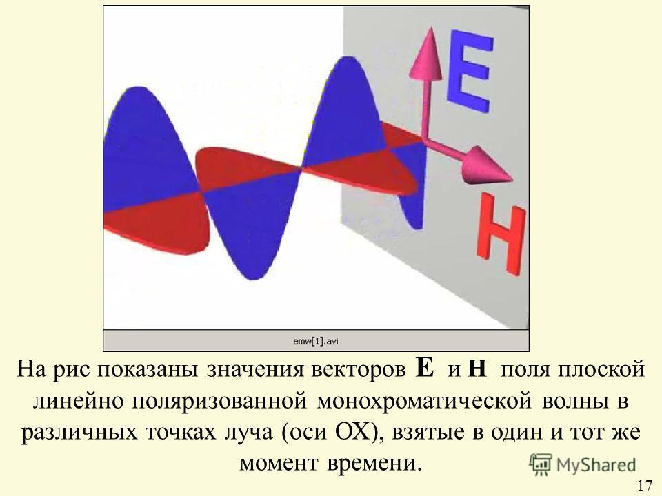 На рис показаны значения векторов Е и Н поля плоской линейно поляризованной монохроматической волны в различных точках луча (оси ОХ), взятые в один и тот же момент времени. 17
