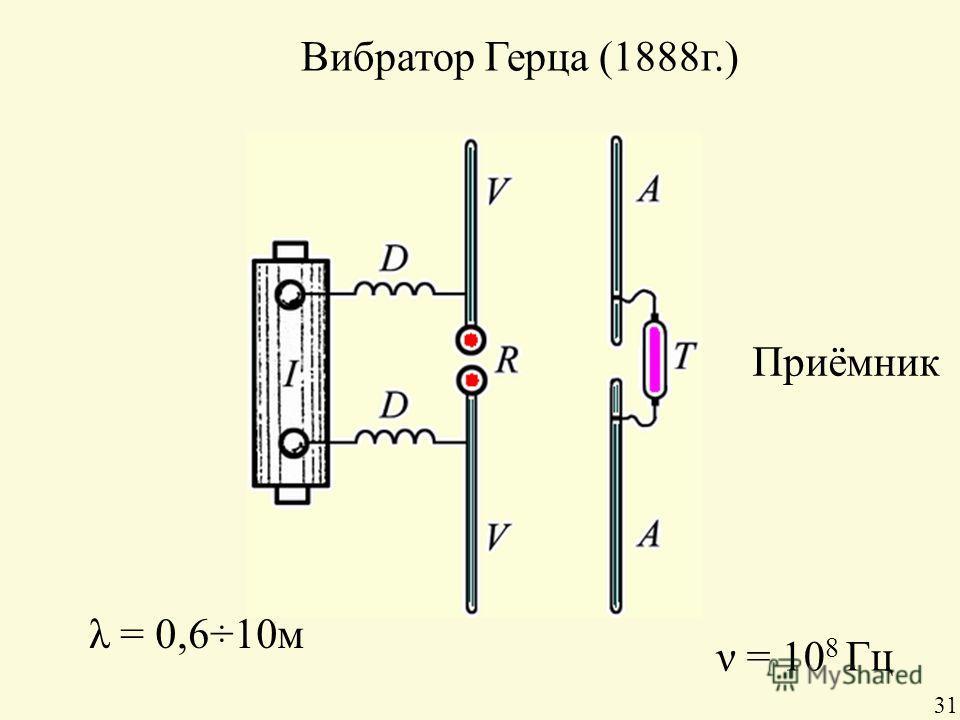 Вибратор Герца (1888г.) Приёмник λ = 0,6÷10м ν = 10 8 Гц 31