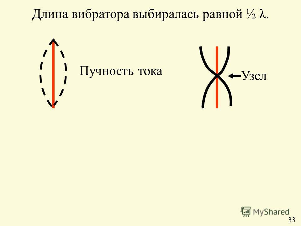 Длина вибратора выбиралась равной ½ λ. Пучность тока Узел 33