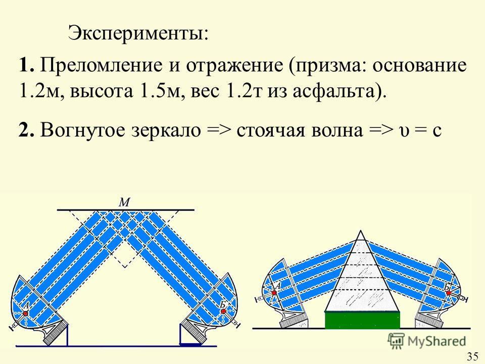 Эксперименты: 1. Преломление и отражение (призма: основание 1.2м, высота 1.5м, вес 1.2т из асфальта). 2. Вогнутое зеркало => стоячая волна => υ = c 35