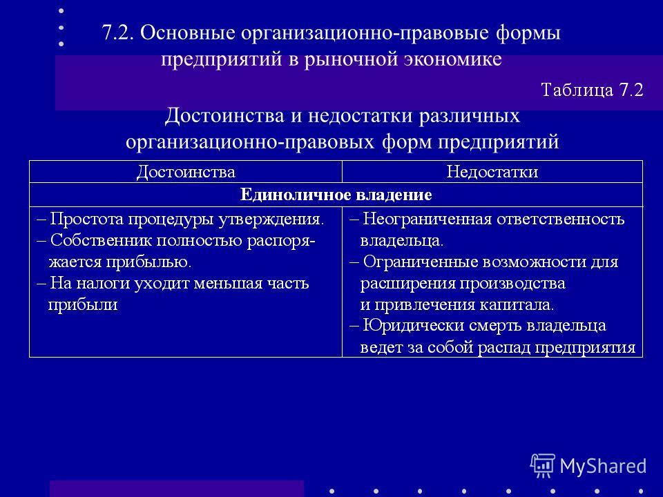 Достоинства и недостатки различных организационно-правовых форм предприятий